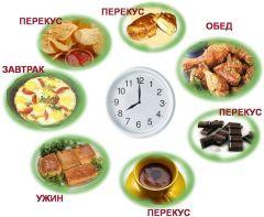 Режим харчування по годиннику