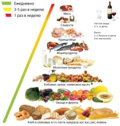 Меню середземноморської дієти